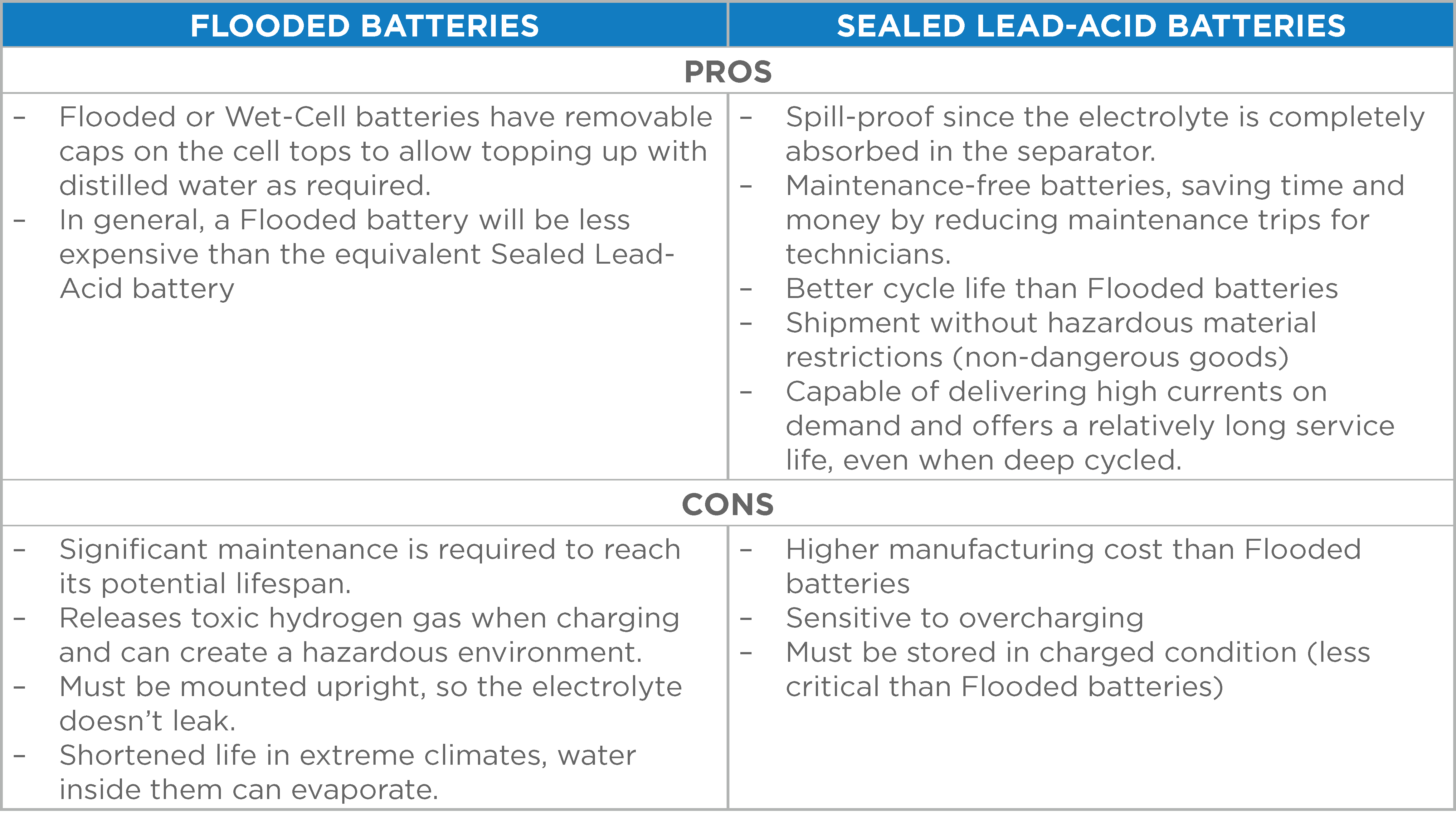 Flooded vs Sealed Rechargeable Batteries - table